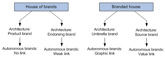House Of Brands Versus Branded House Brand Architecture Models I - Brand architecture models