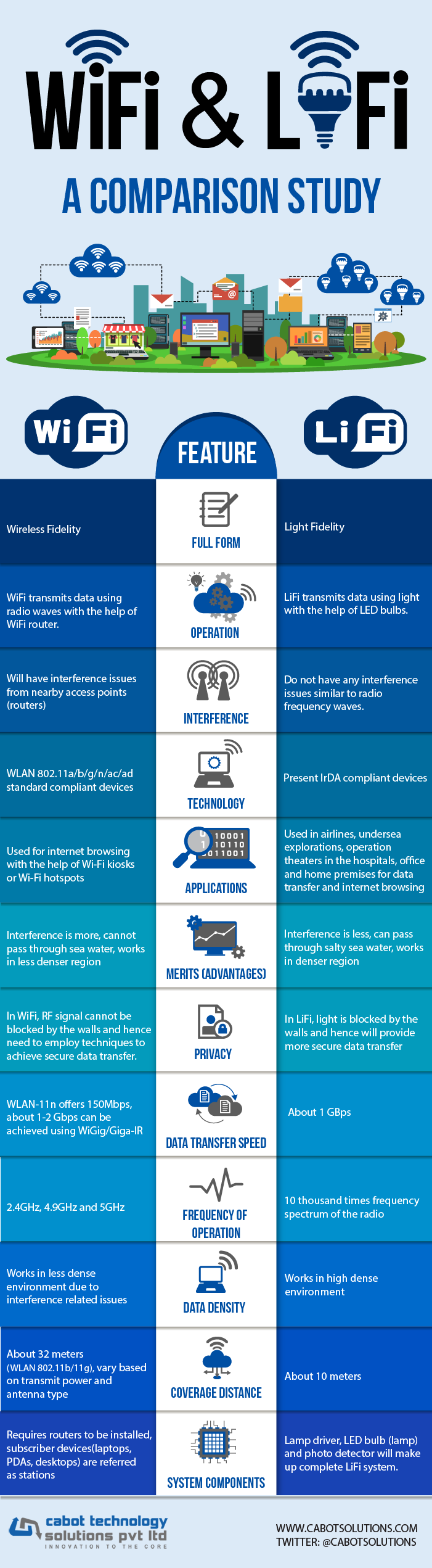 Contrast Between WiFi and LiFi #Infographic