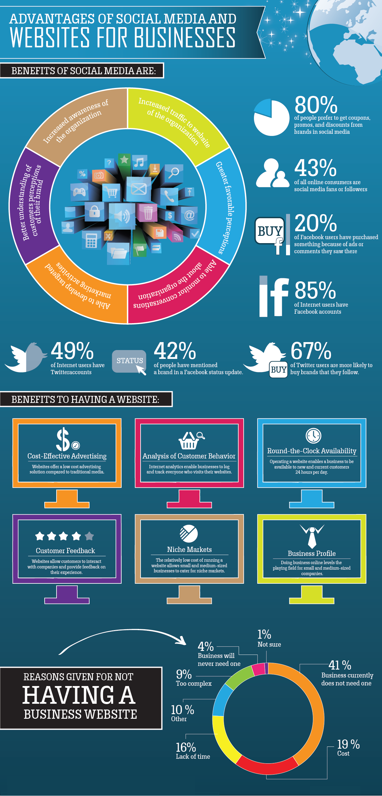 Why Social Media Marketing Is Important For Small Business Socialmedia Mercadotecnia En Medios Sociales Marketing De Contenidos Infografia