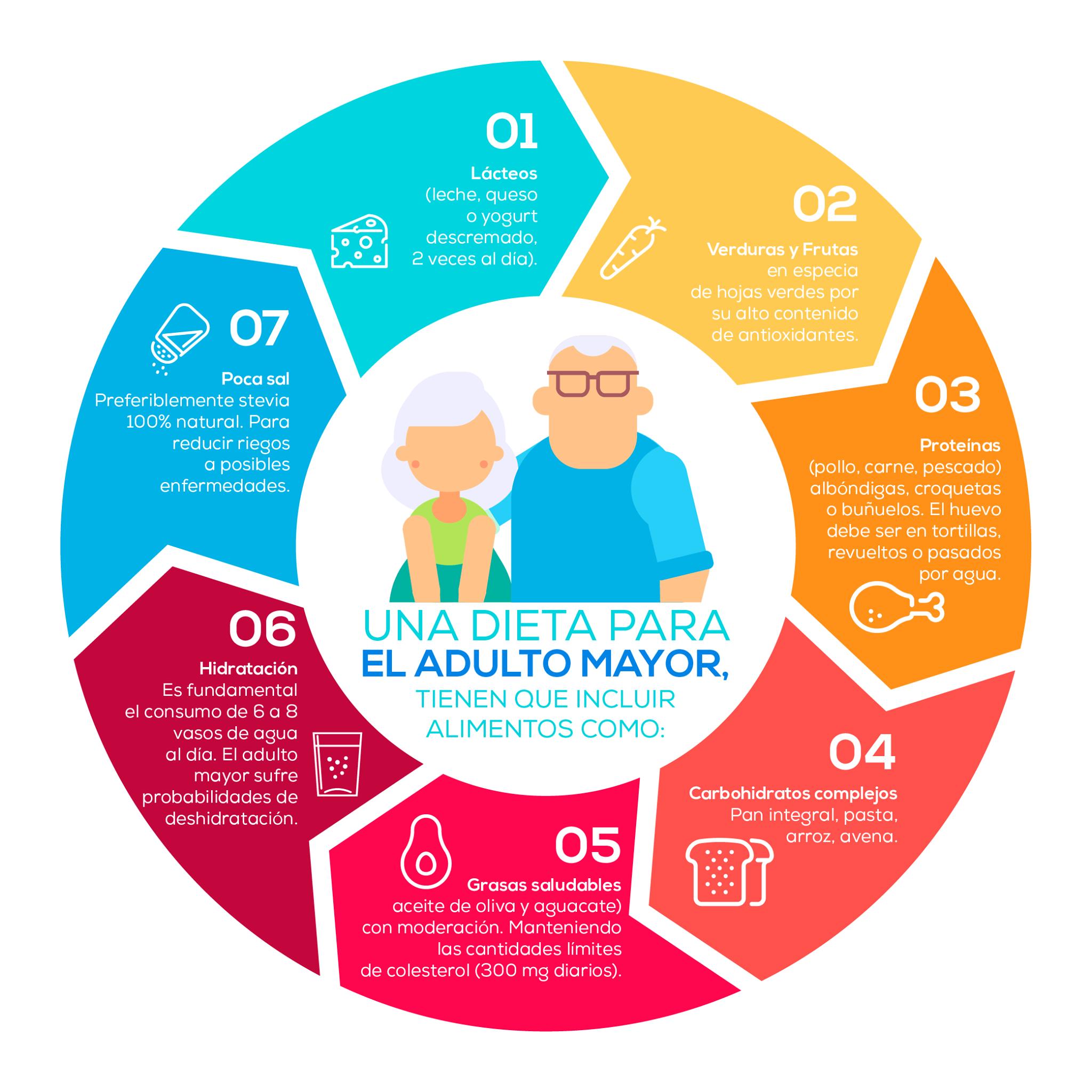 Dieta Equilibrada Para El Adulto Mayor Adulto Mayor Dieta Equilibrada Educación Para La Salud