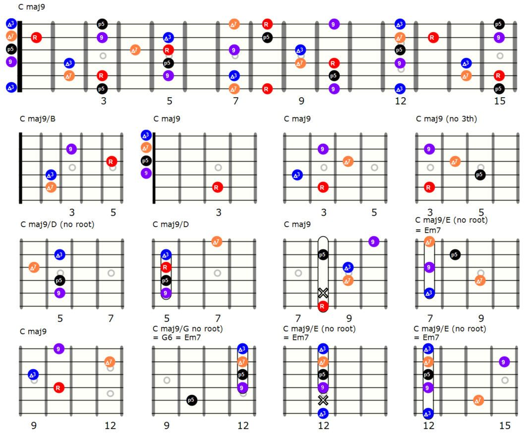 Major 9th chords in 12 variations Gitaarakkoorden