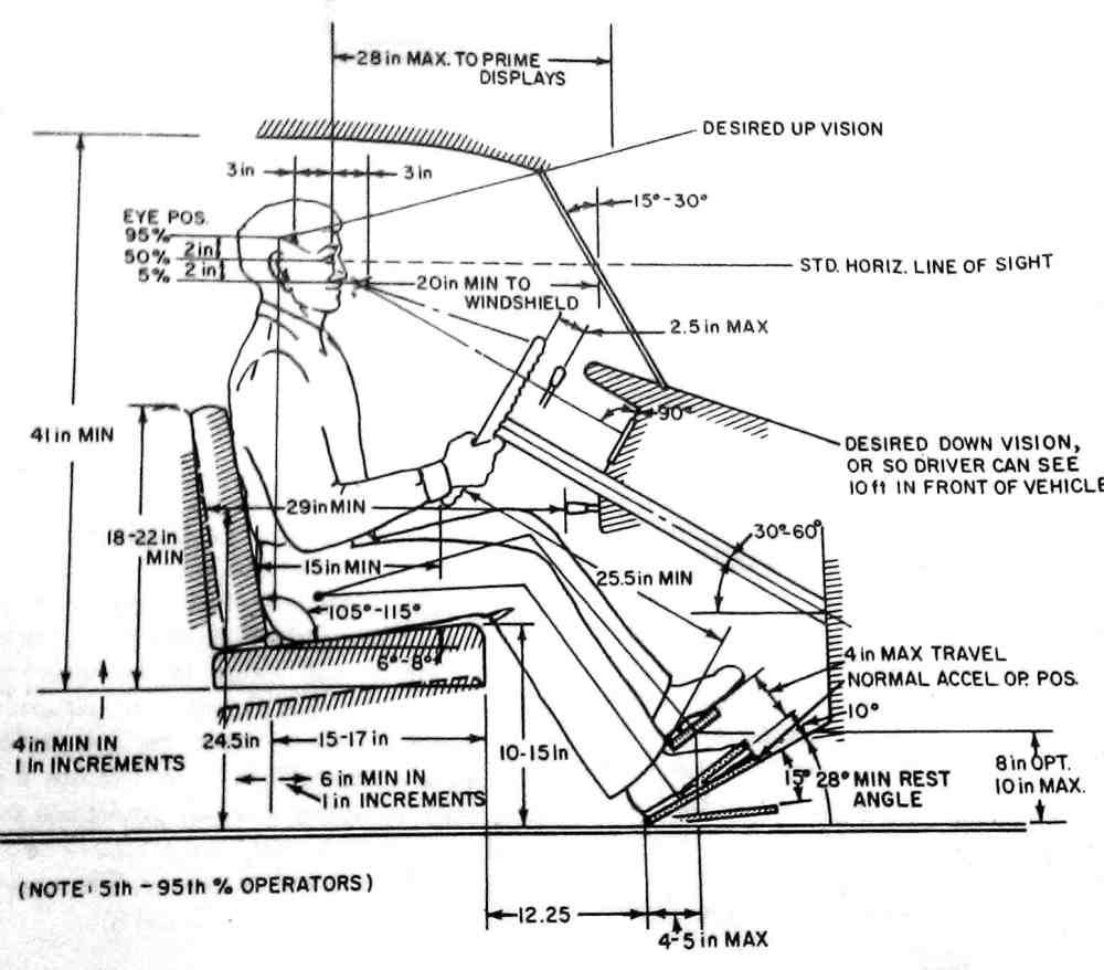 Chair Design Theory Mechanical Design Ergonomics
