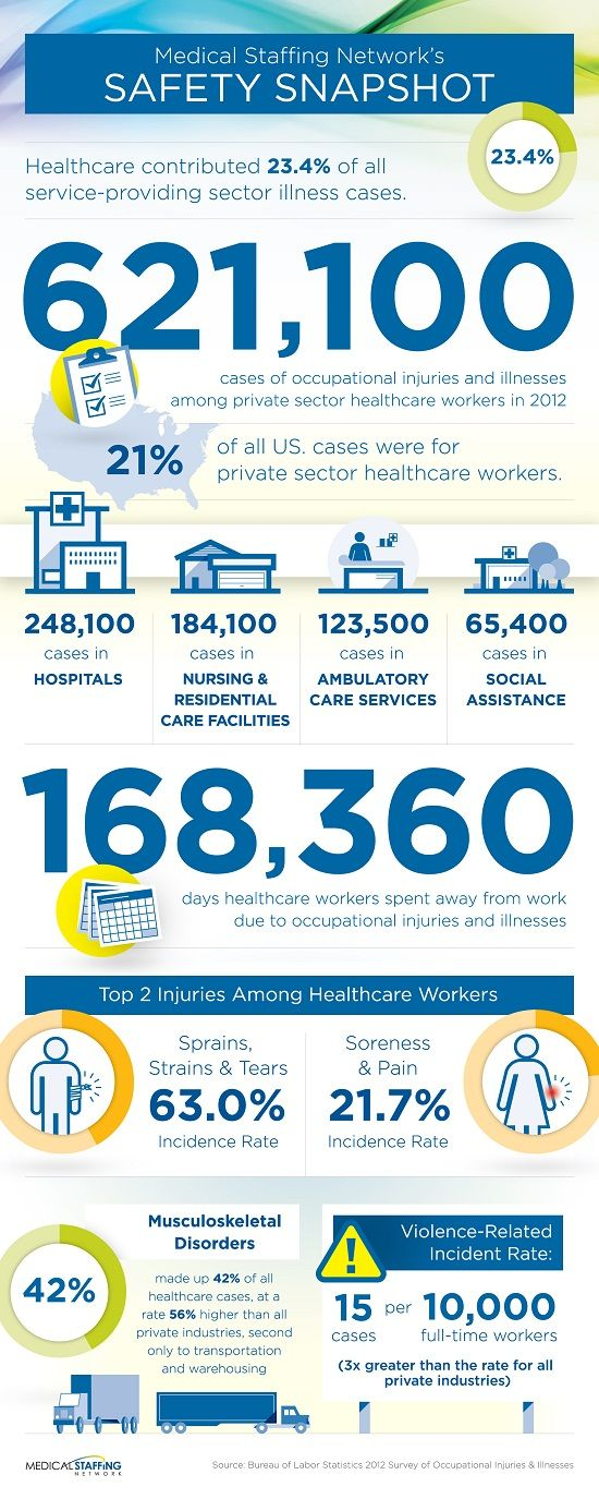 The Healthcare Occupational Safety Landscape Safety