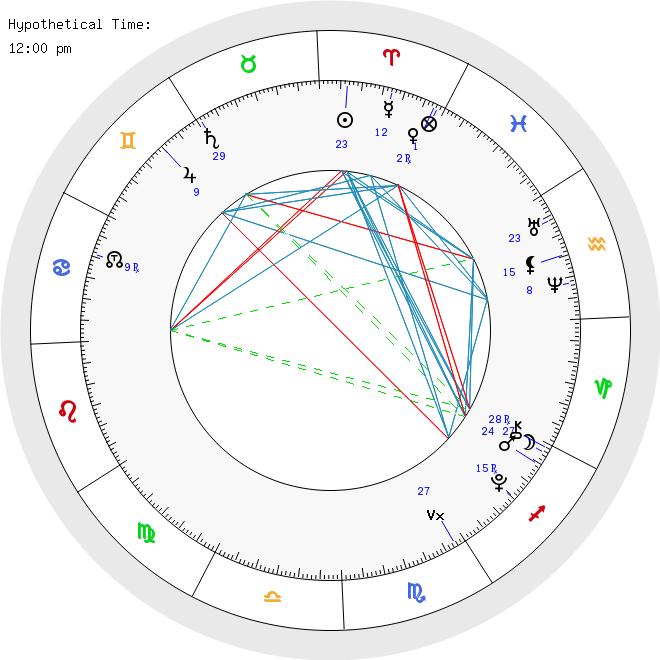 الخارطة الفلكية خارطتك الفلكية مجانا حصريا و باللغة العربية Chart Line Chart Map