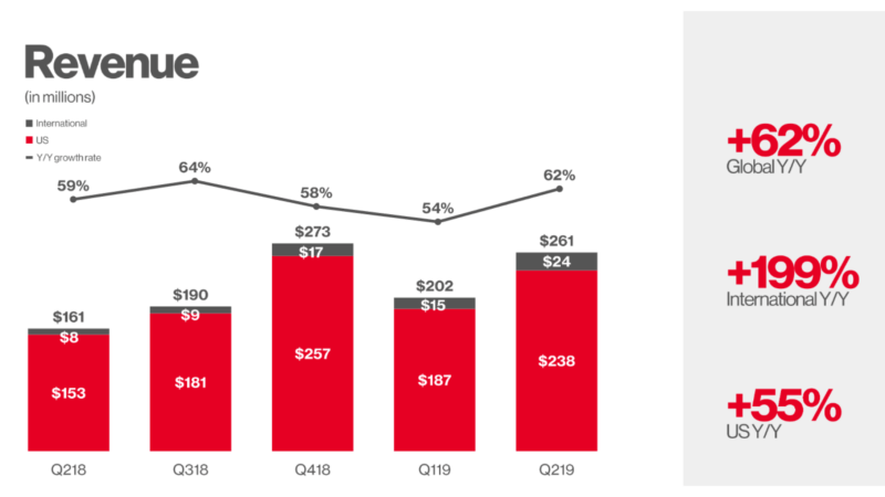 Pinterest revenue jumps 62, monthly active users reaches