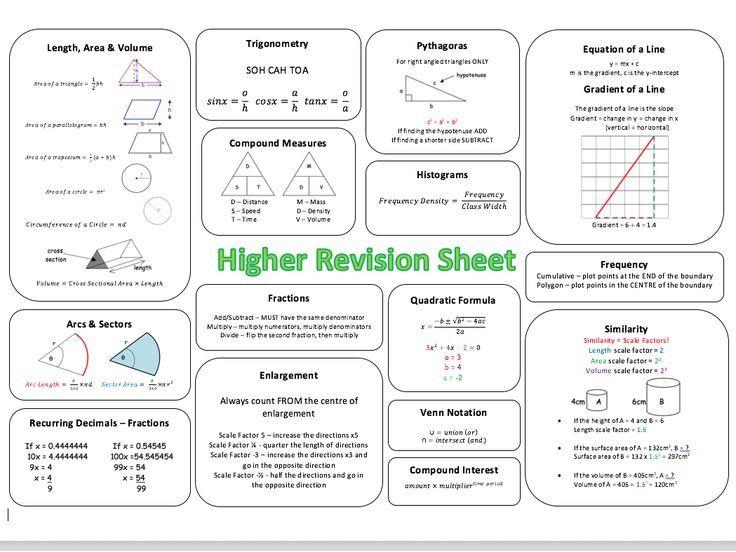 Maths Gcse Revision Resources Gcse Maths Revision Gcse Math