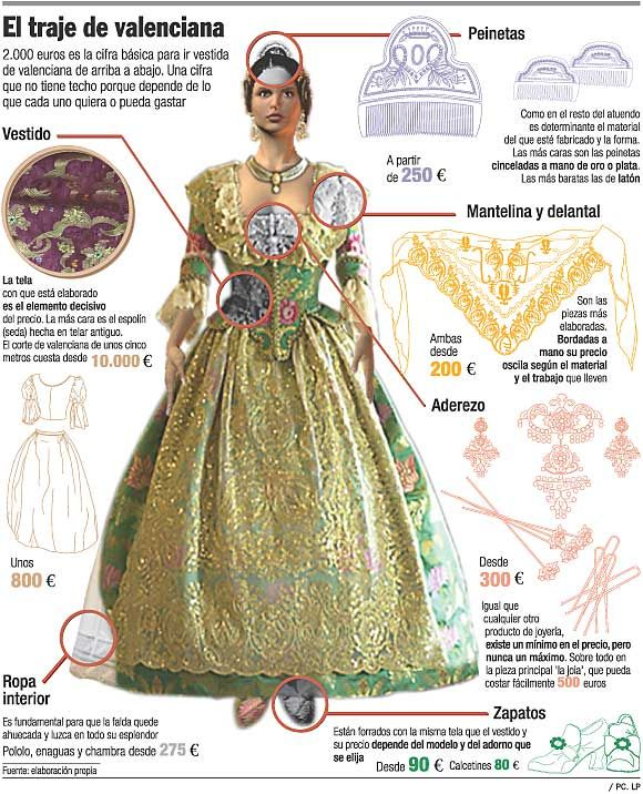 8ce14174e94 Depending on the fabric of the dress, silk being the most expensive, the  complete outfit can cost from 2,000 to 10,000 euros.