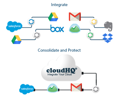 Sync Wizard cloudHQ Evernote, Sync, Cloud computing