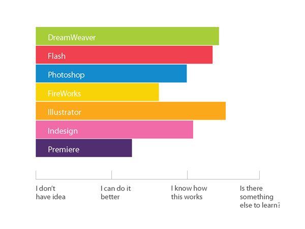 Billedresultat for skills design website inspiration Pinterest - software skills