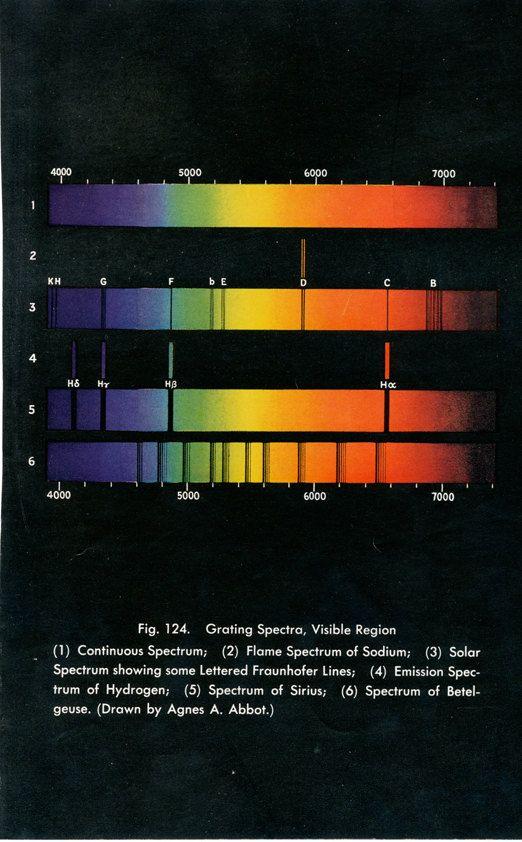 Vintage Astronomy Color Spectrum Chart