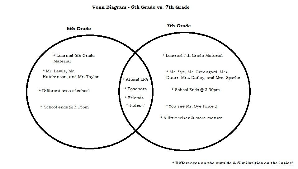 Class update #6 [Week of 09/09/13