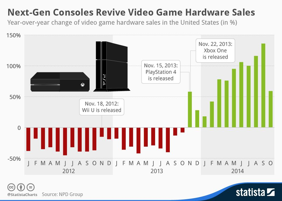 Typical new product swing- Next-Gen Consoles Revive Video Game ...