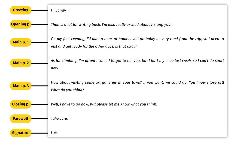 En El Ejemplo De Arriba Puedes Ver Las Diferentes Partes De Un Email Muy Bien Definidas Es Importante Que Tu Writing Sea Escritura Memorizacion Como Escribir [ 900 x 1500 Pixel ]