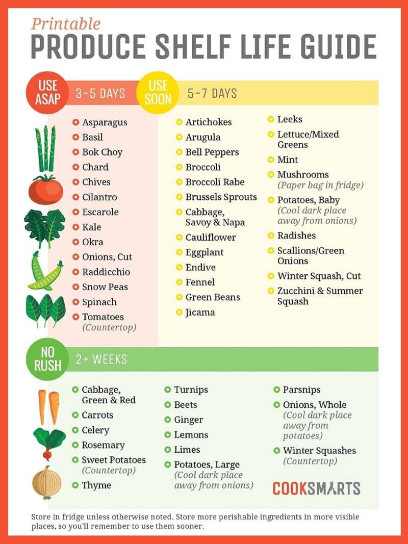 Hang These Graphics On Your Fridge To Never Waste Food Again Healthy Food Websites Food Shelf Life Food Shelf