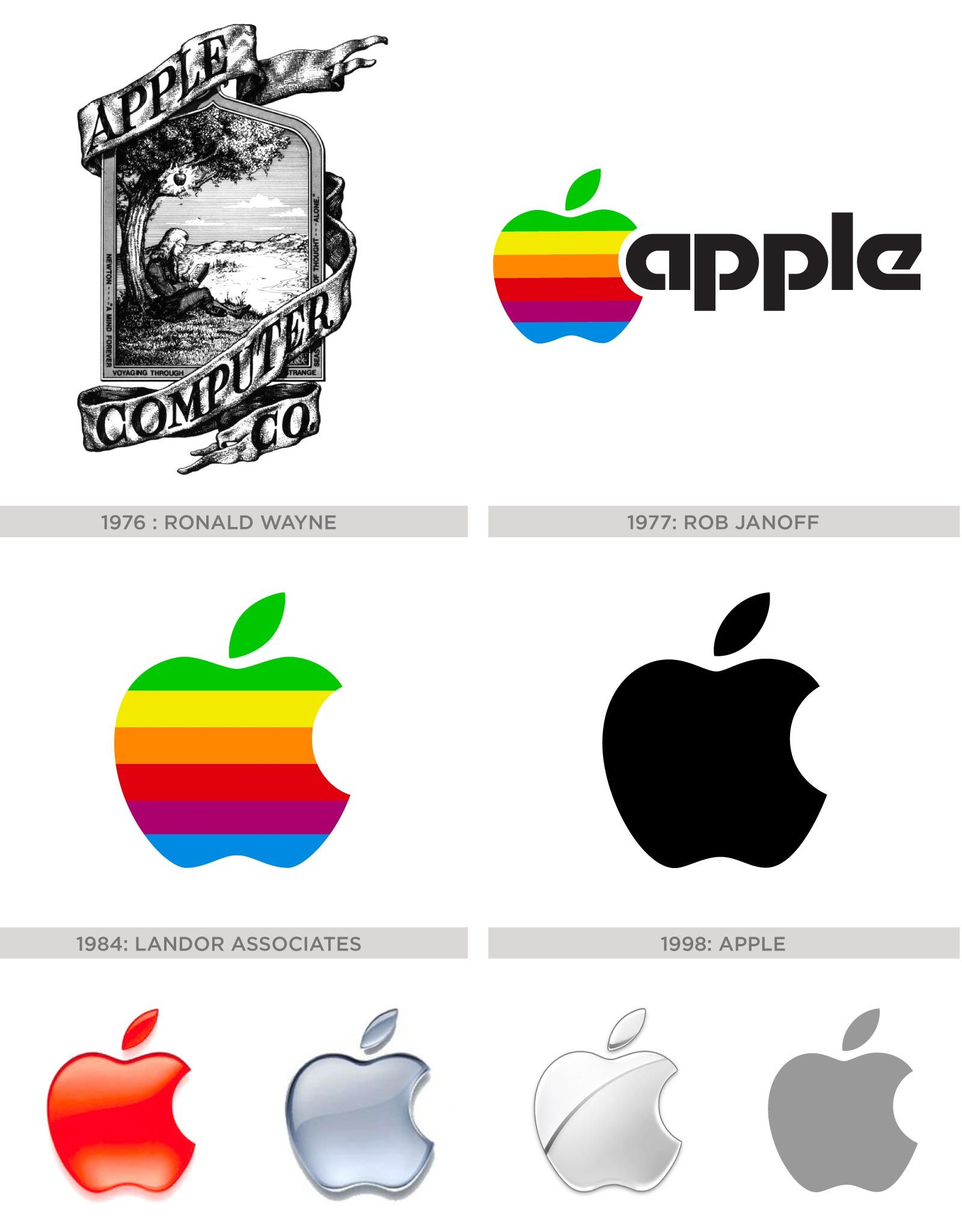 The History of the Apple Logo Apple logo, History, Logos