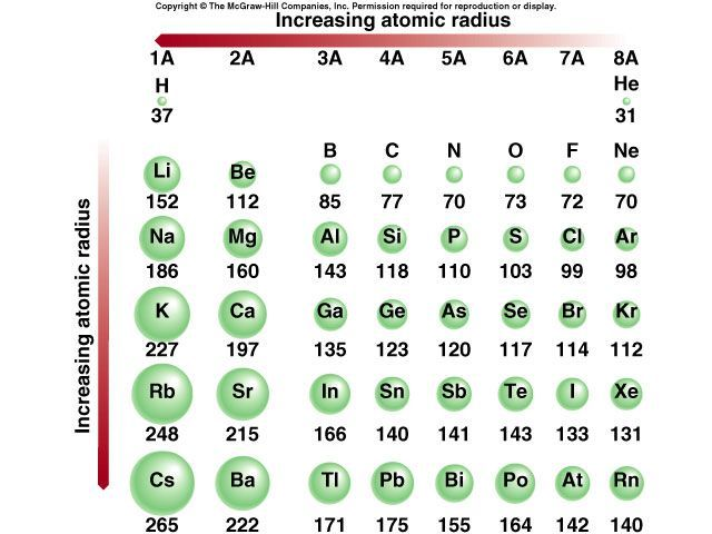 Atomic radius chart google search also chapter elements and the rh pinterest