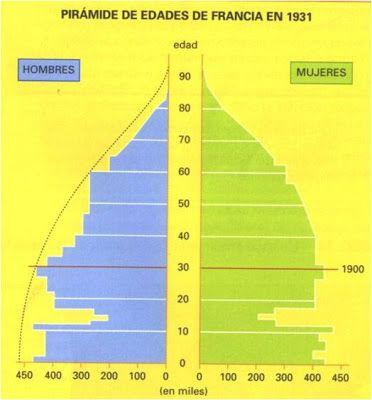Pirámide de edades en Francia 1931 (Vicens Vives)