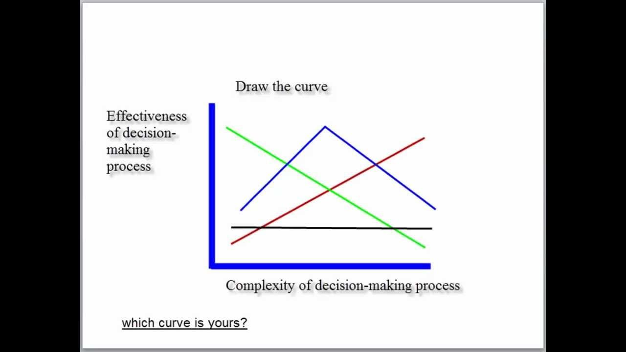 Practical exercise in Decision-making, critical thinking