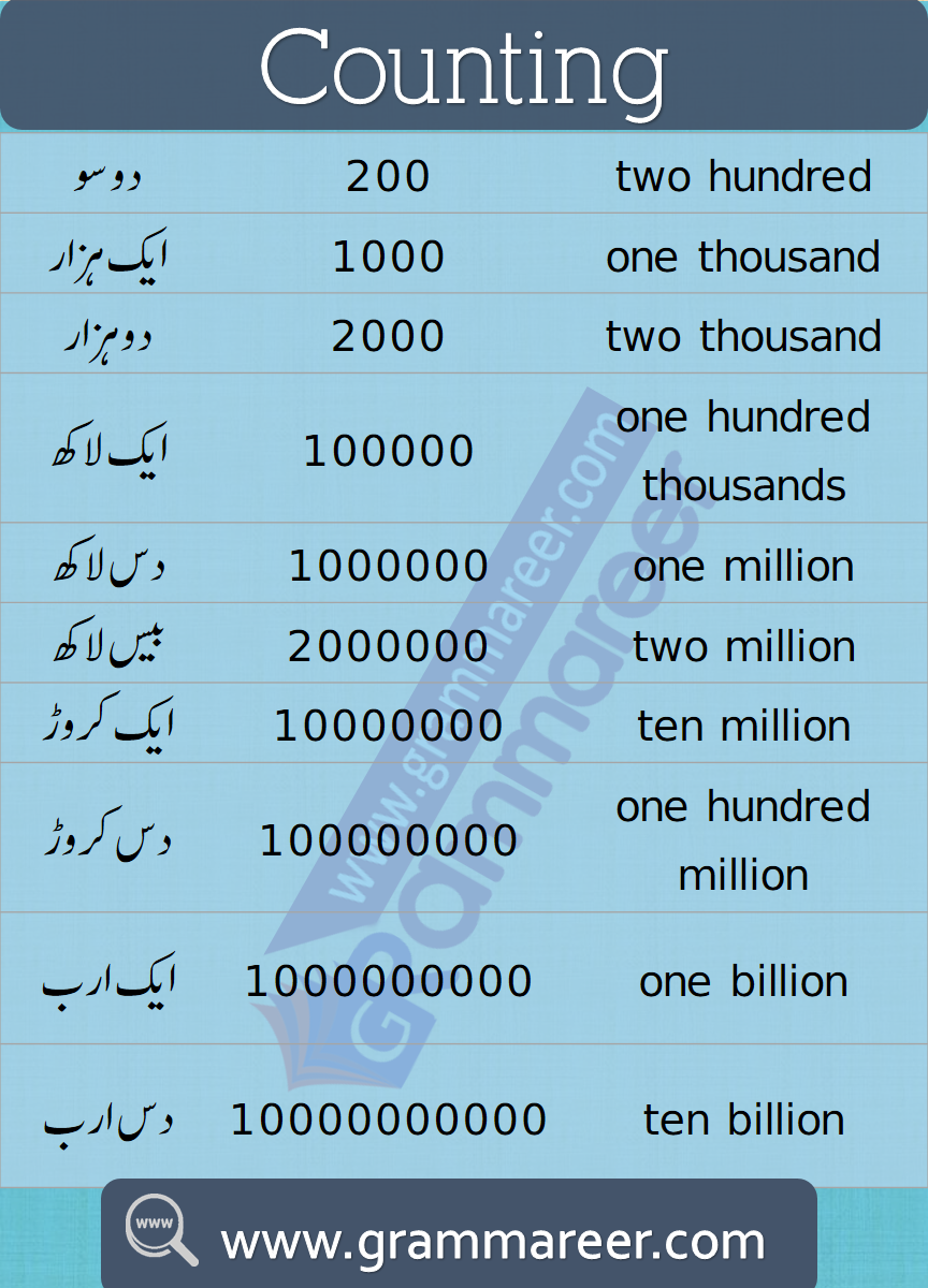 Urdu Counting 1 To 100 Ginti English Vocabulary Words Learn English Learning Mathematics [ 1200 x 864 Pixel ]