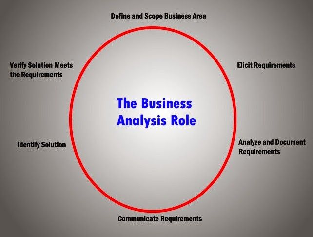 Business Analysis  Discussions Business Analyst Is One Of The