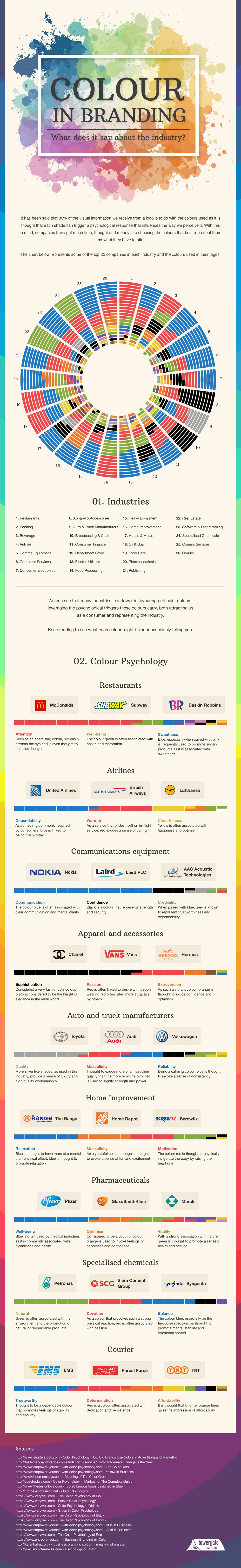 Company logos - how colours persuade you to trust a brand [Infographic]