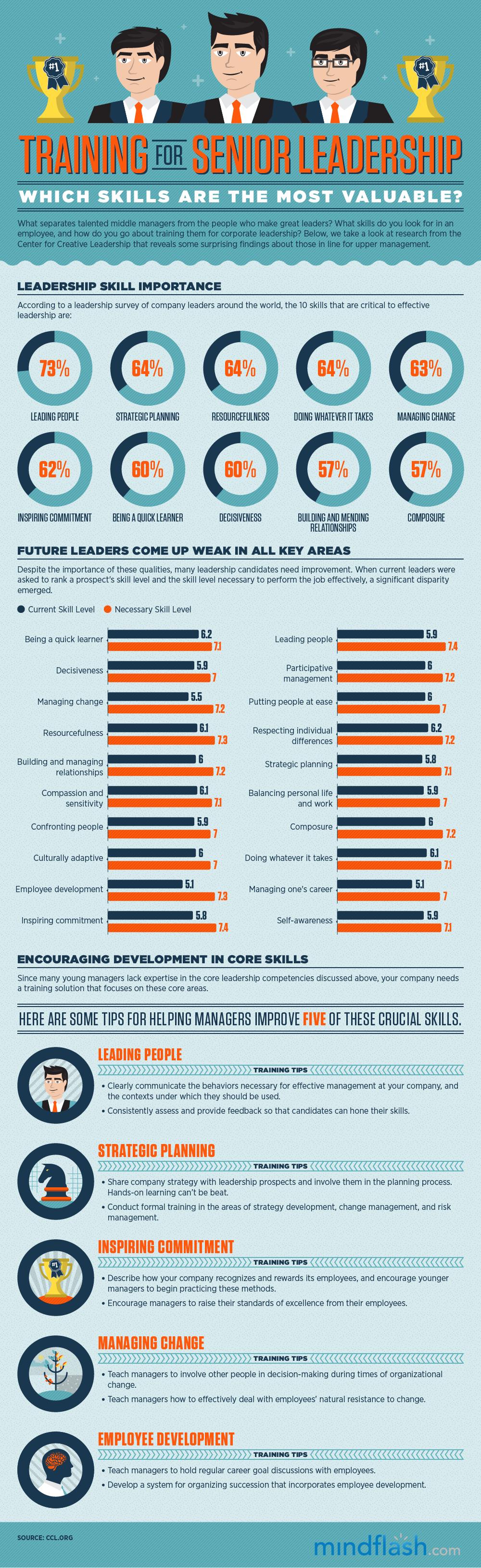 Was zeichnet einen guten Manager aus? Welche Eigenschaften braucht er oder sie und wie verändern sich diese im Lauf der Karriere?     Dazu gibt es ein paar interessante Studien und Infografiken...