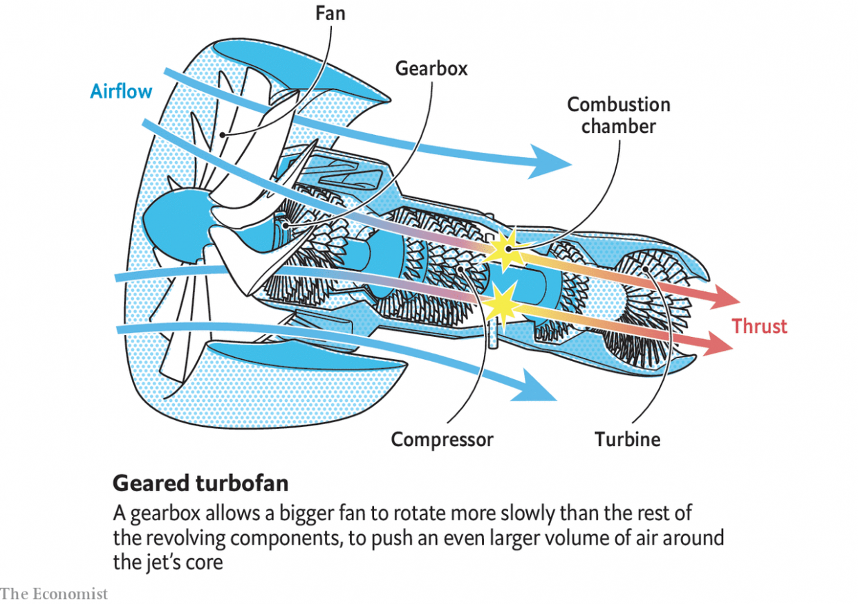 Airplane Engine Diagram Generator Airplane Engine Diagram