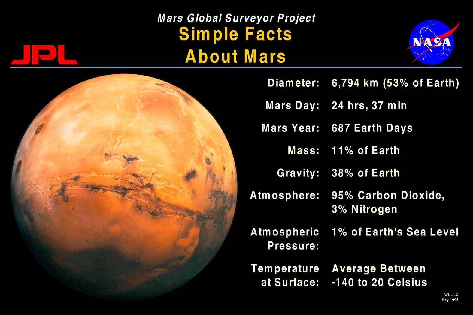 Simple Mars Facts Space Pbl