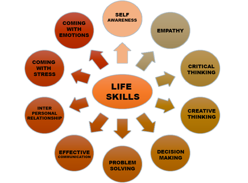 Life skills have been defined as the abilities for adaptive and life skills have been defined as the abilities for adaptive and positive behaviour that enable individuals to deal effectively with the demands and ccuart Images