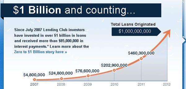Lending Club Returns Increase To 12 22 Lending Club Exceeds 1 Billion In Loans Loan Investing Personal Finance