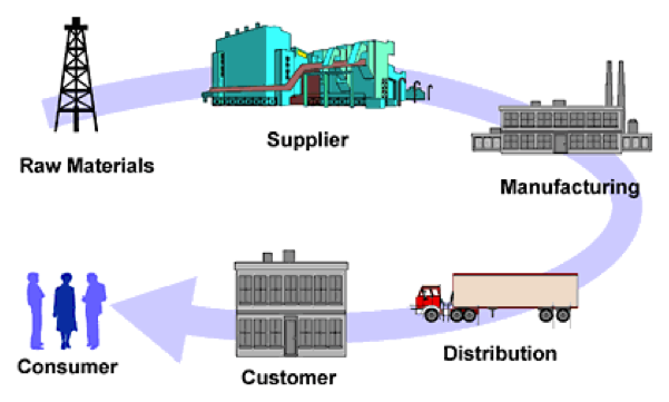 Predictive Analytics In The Supply Chain Data Science Central Supply Chain Management Chain Management Supply Chain