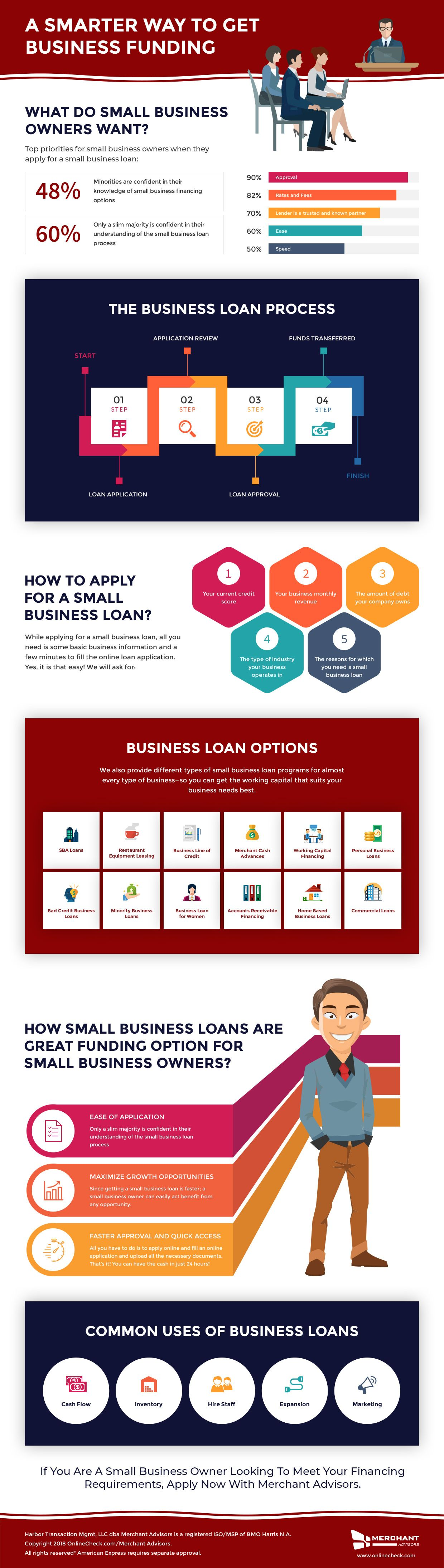 A smarter way to get business funding business loans