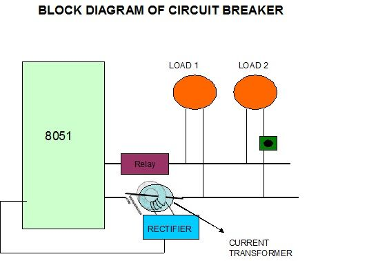 Block Diagram of Circuit Breaker | Knowledge | Pinterest | Block ...