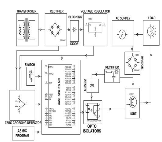 AC Motor Speed Control for Single Phase Induction Motor