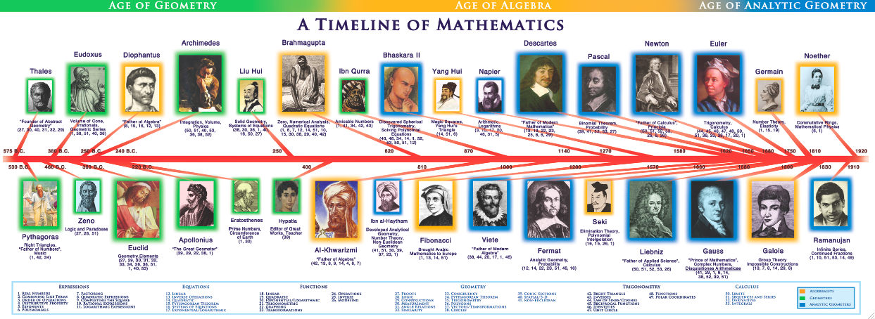 history of trigonometry essay Trigonometry is important to mathematics as an element of calculus, statistics and linear algebra according to the new mexico museum of space history.
