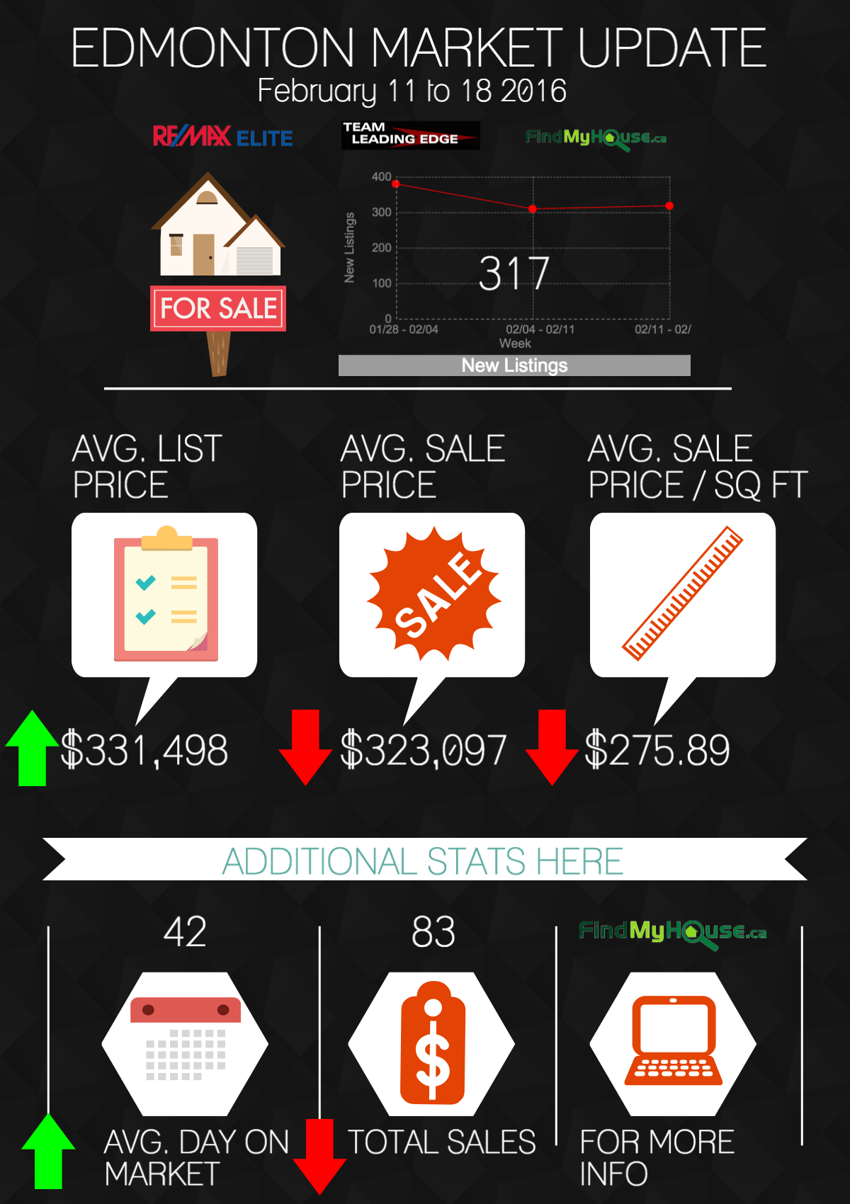 Edmonton real estate market update 2016