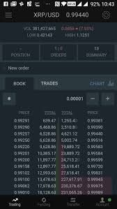 Short sell cryptocurrency exchange