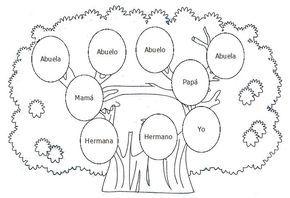 Cuentos De Don Coco Arbol Genealogico Para Colorear Cuentos Animal Crafts Album Diy Elementary Spanish