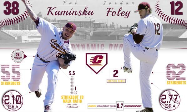 Central Michigan Baseball - Graphic illustrating their #1 and #2 Pitchers' success this season