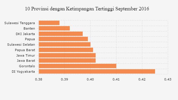 2016 Ketimpangan Yogyakarta Tertinggi Di Indonesia Databoks Thailand Asia Tenggara Gedung Pencakar Langit