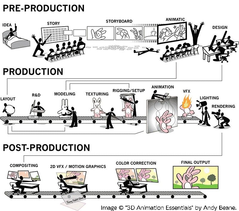 animation pipeline Storyboard Pinterest Animation - what is storyboard