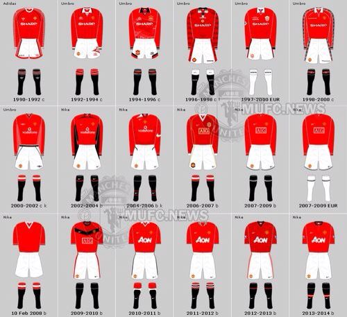 Manchester United Home Kits Over The Years Manchester United Football Club Manchester United Home Kit Manchester United