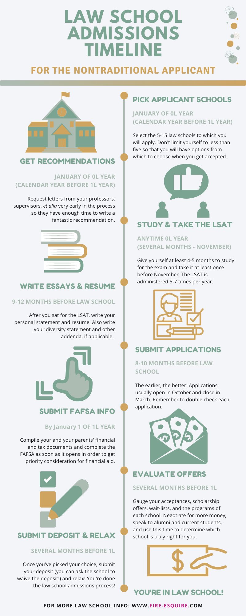 If you're applying to law school after working for few