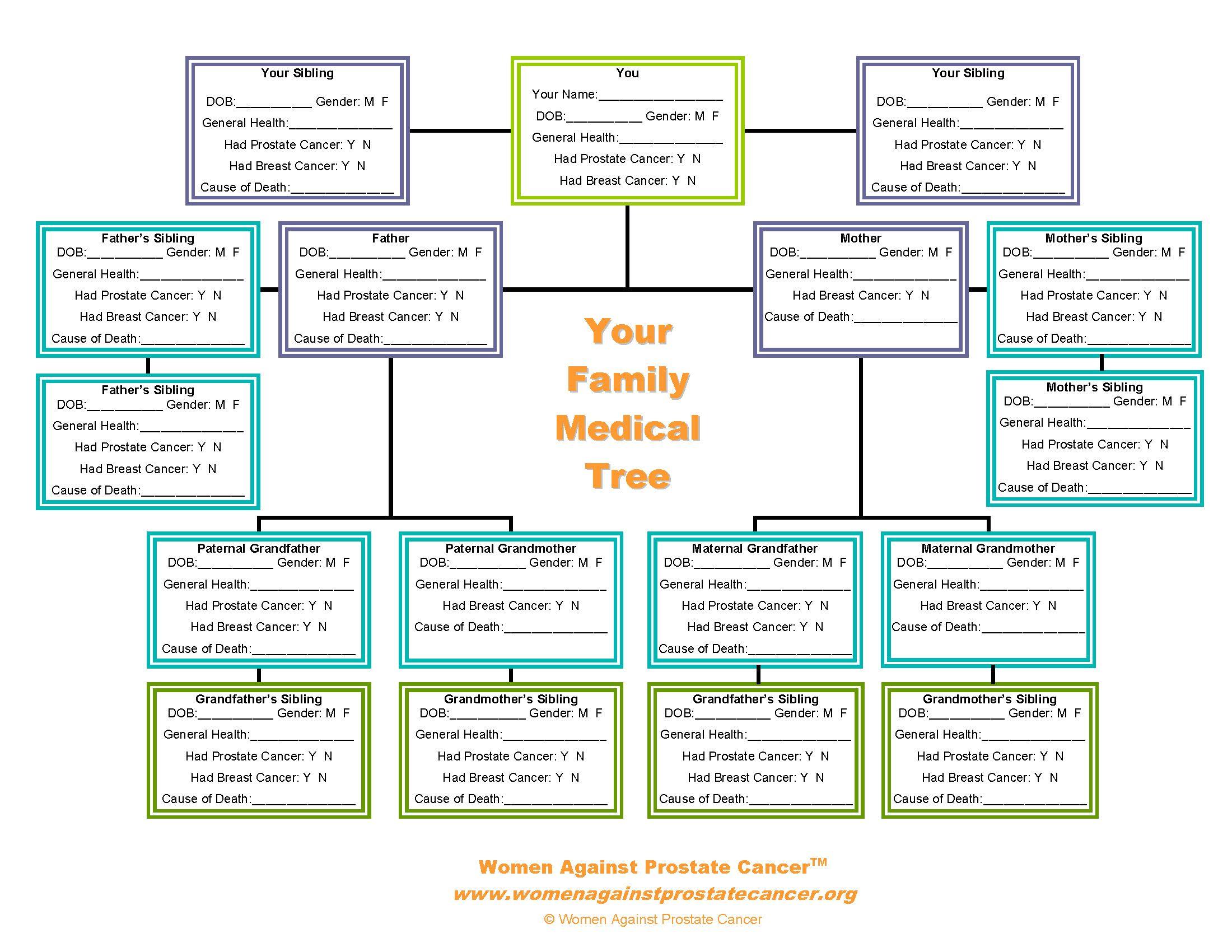 family tree forms pedigree chart | WAPC's Family Medical Tree tool ...