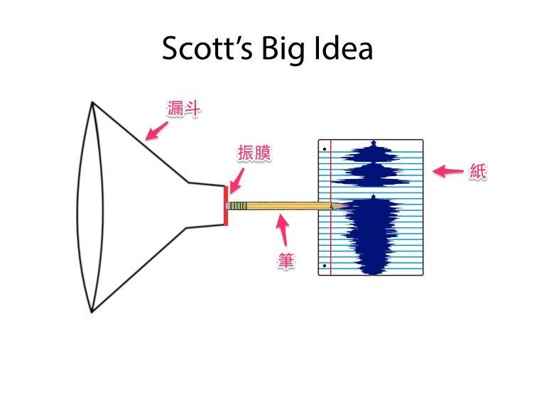 數位音樂科技(二):人類歷史的第一個錄音? | PanSci 泛科學