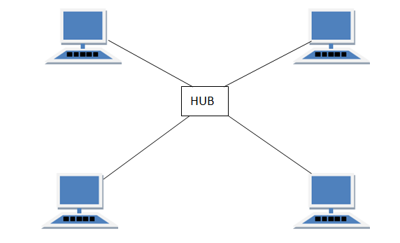 Star Topology In Computer Networks Computer Network Topology Types Of Network