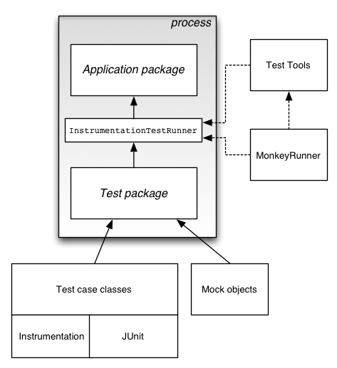 The Android testing framework