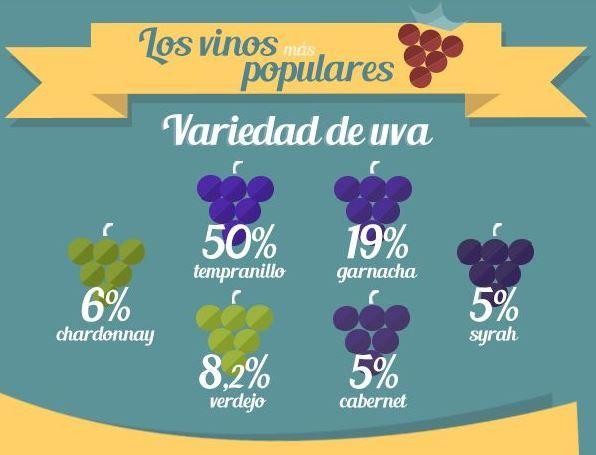 ¿Qué son las uvas y cuáles son sus propiedades? ¿Conoces su anatomía y composición? ¿Y ...