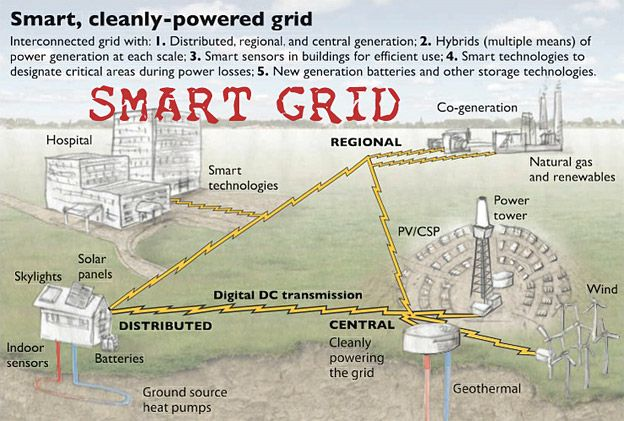 An Overview Of Smart Power Grid  Energy And Power