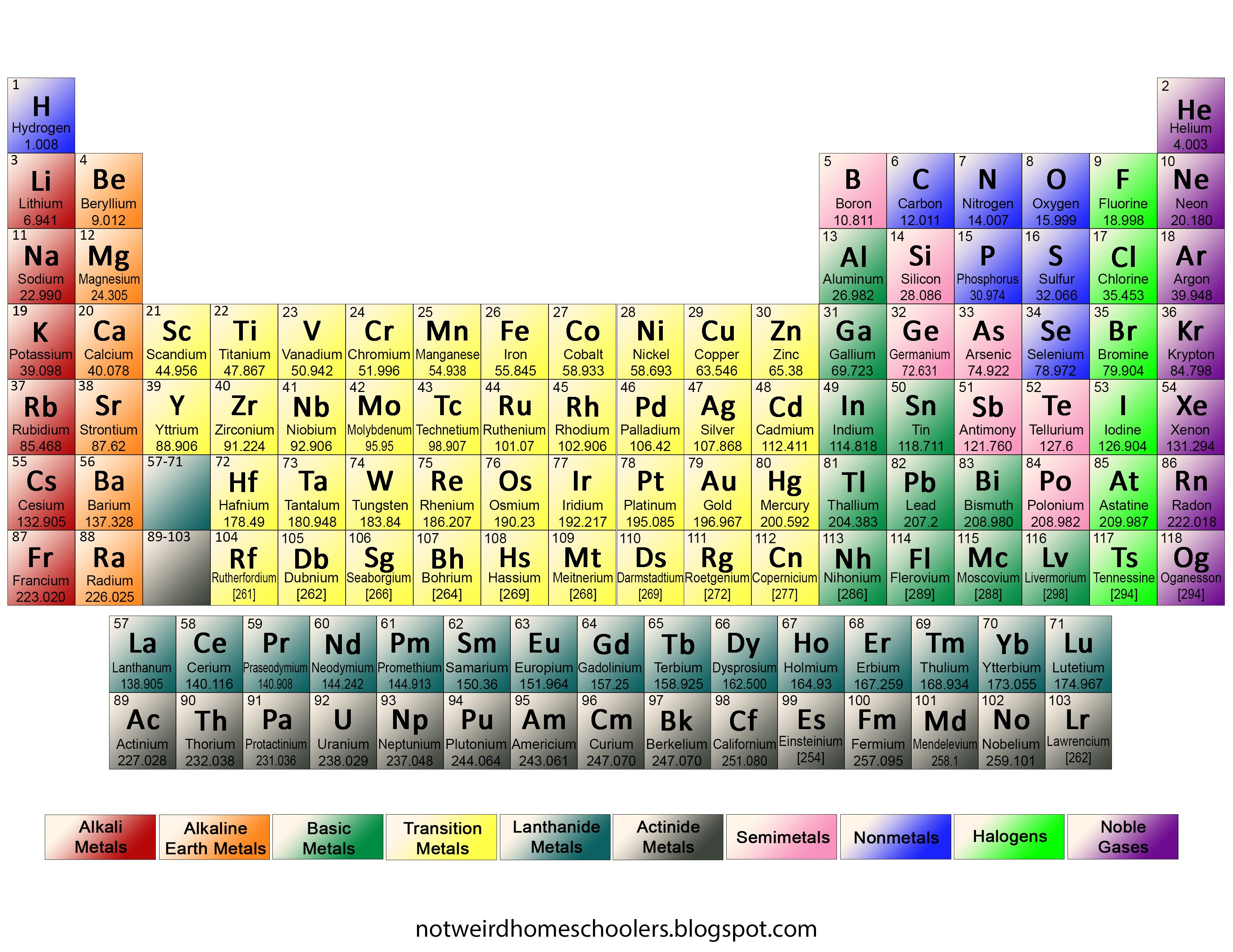 Free Printable Full Color Periodic Table Of Elements